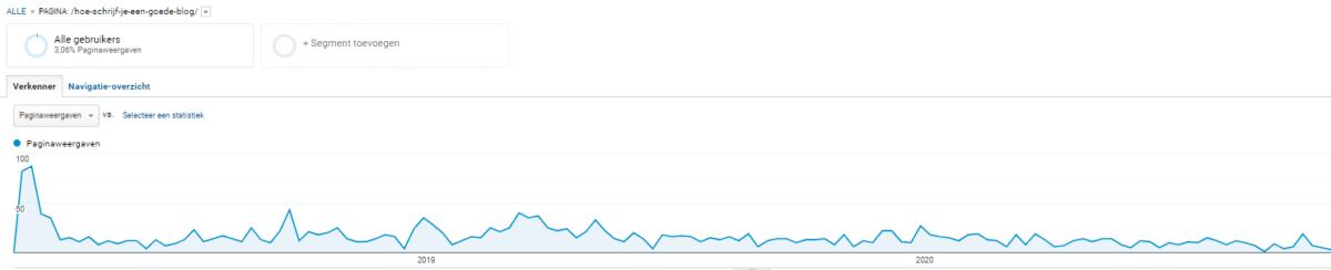 Google analytics - hoe schrijf je een goede blog - Profbloggers